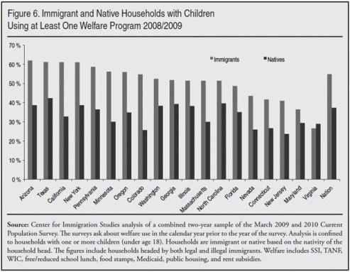 immigrant-welfare-use-4-11-f6